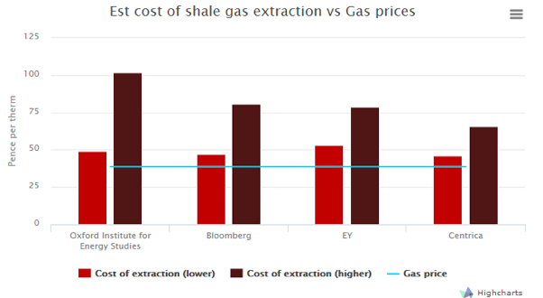 shale costs
